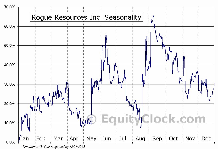 Rogue Resources Inc (TSXV:RRS) Seasonality