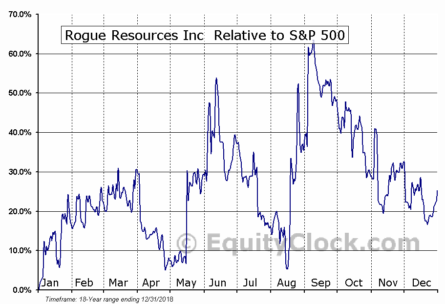RRS.V Relative to the S&P 500