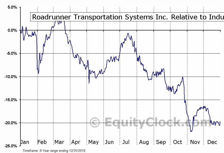 RRTS Relative to the Sector
