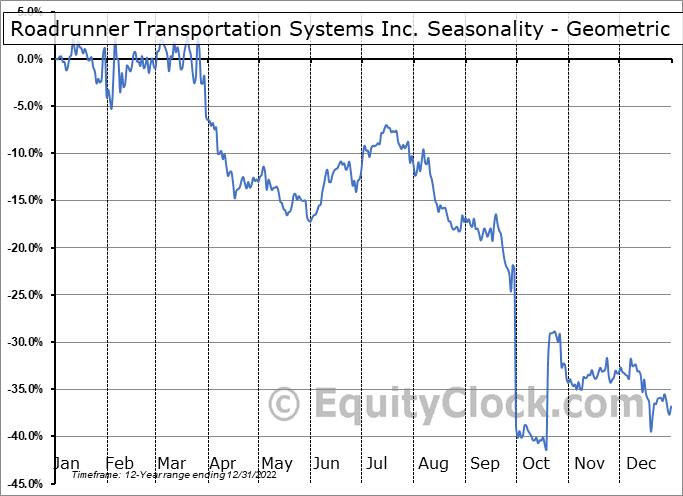 Roadrunner Transportation Systems Inc. (NYSE:RRTS) Seasonality