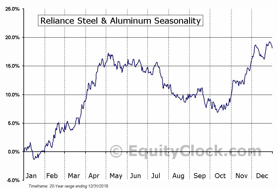 Reliance Steel & Aluminum Co. Seasonal Chart