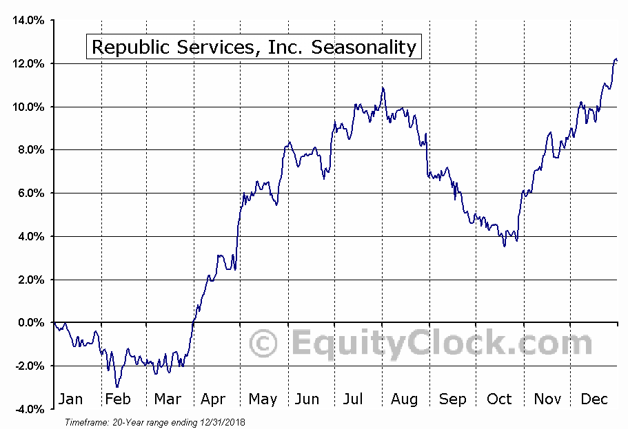 Republic Services, Inc. Seasonal Chart