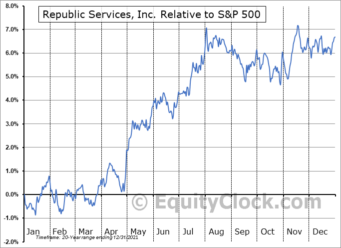 RSG Relative to the S&P 500