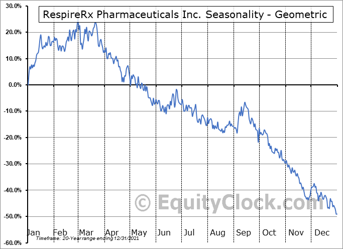 RespireRx Pharmaceuticals Inc. (OTCMKT:RSPI) Seasonality
