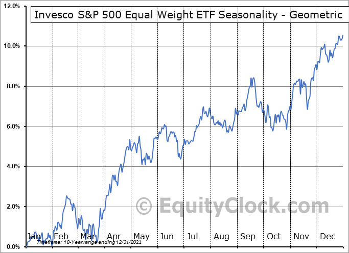 Invesco S&P 500 Equal Weight ETF (NYSE:RSP) Seasonality