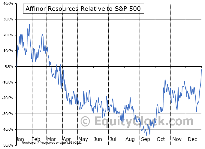 RSSFF Relative to the S&P 500