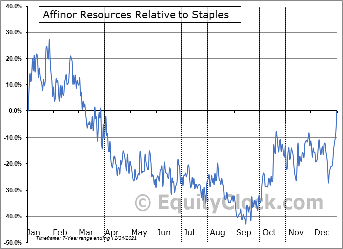 RSSFF Relative to the Sector