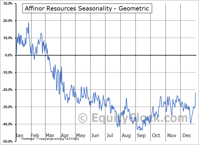 Affinor Resources (OTCMKT:RSSFF) Seasonality