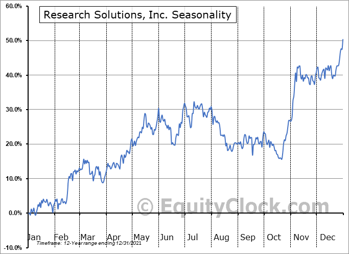 Research Solutions, Inc Seasonal Chart