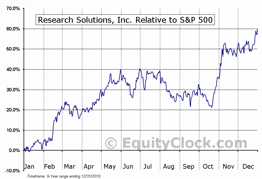 RSSS Relative to the S&P 500