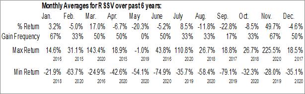 Monthly Seasonal Resort Savers, Inc. (OTCMKT:RSSV)