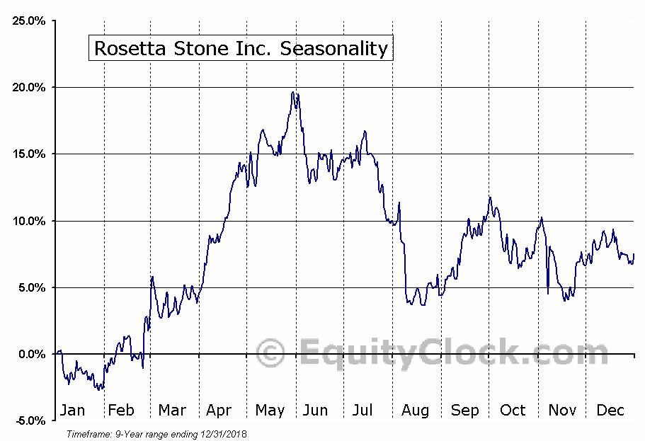 Rosetta Stone (RST) Seasonal Chart