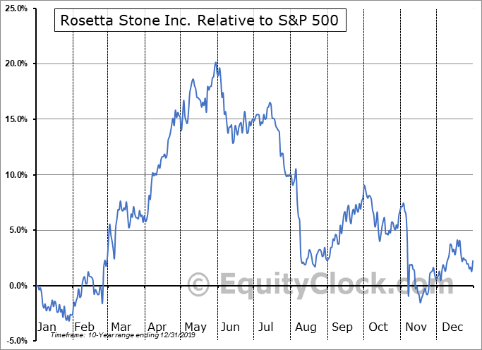 RST Relative to the S&P 500