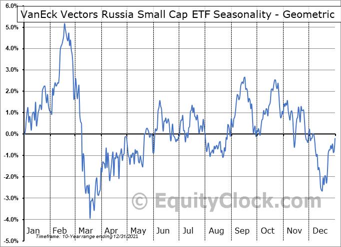 VanEck Vectors Russia Small Cap ETF (NYSE:RSXJ) Seasonality