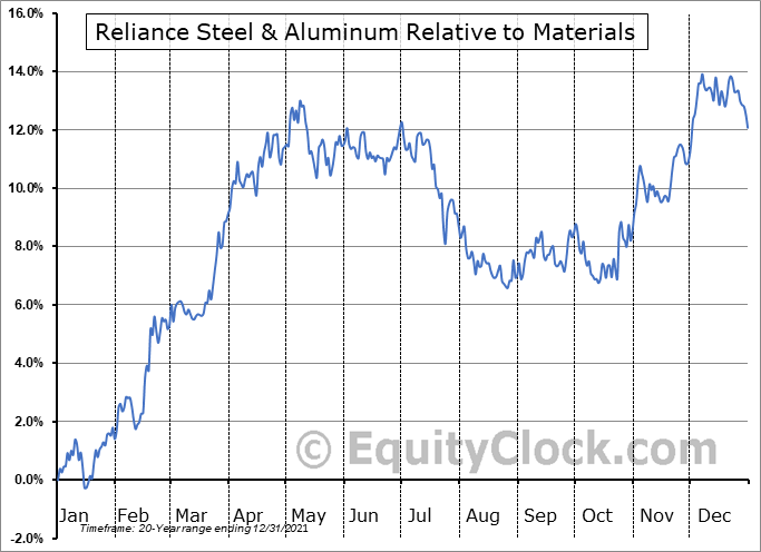 RS Relative to the Sector