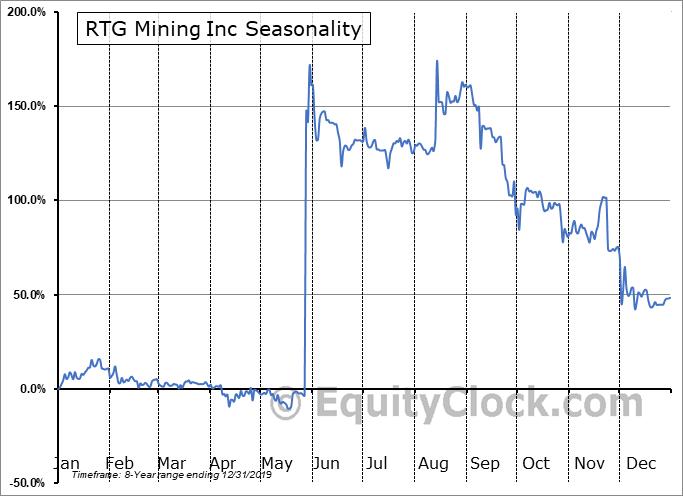 RTG Mining Inc (TSE:RTG.TO) Seasonality