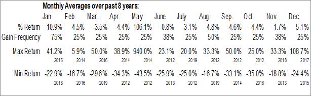 Monthly Seasonal RTG Mining Inc (TSE:RTG.TO)