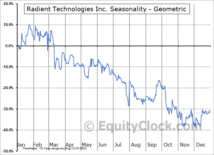 Radient Technologies Inc. (TSXV:RTI.V) Seasonality