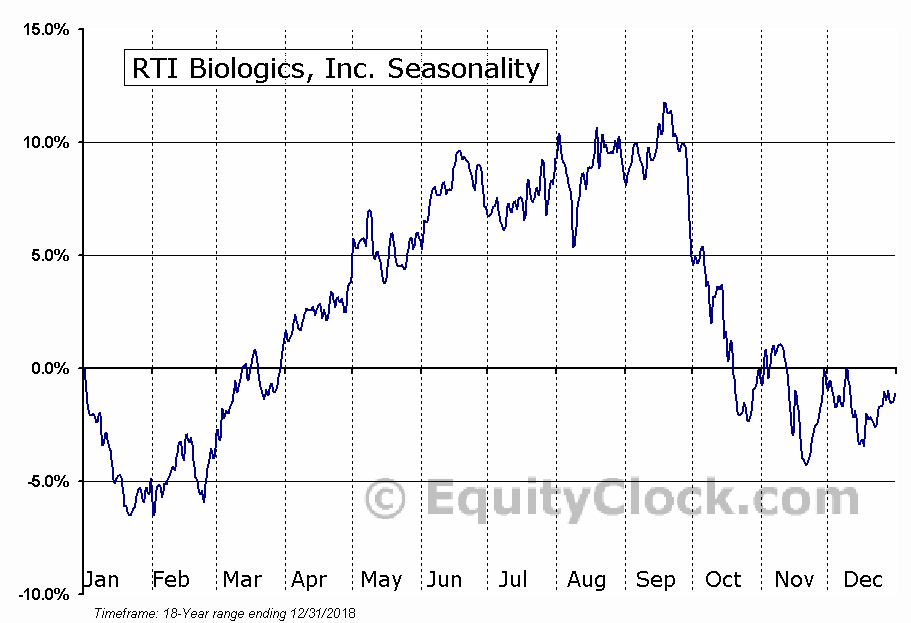 RTI Biologics, Inc. (NASD:RTIX) Seasonality