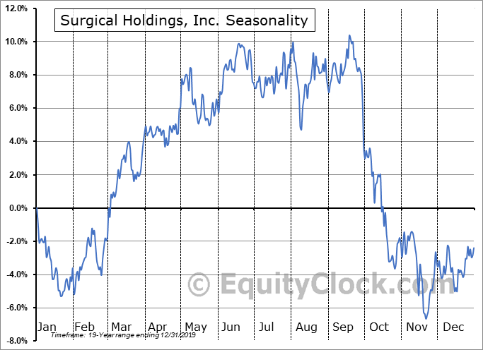 RTI Surgical Holdings, Inc. Seasonal Chart