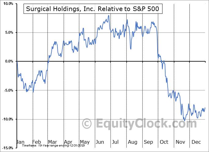 RTIX Relative to the S&P 500