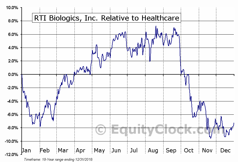 RTIX Relative to the Sector