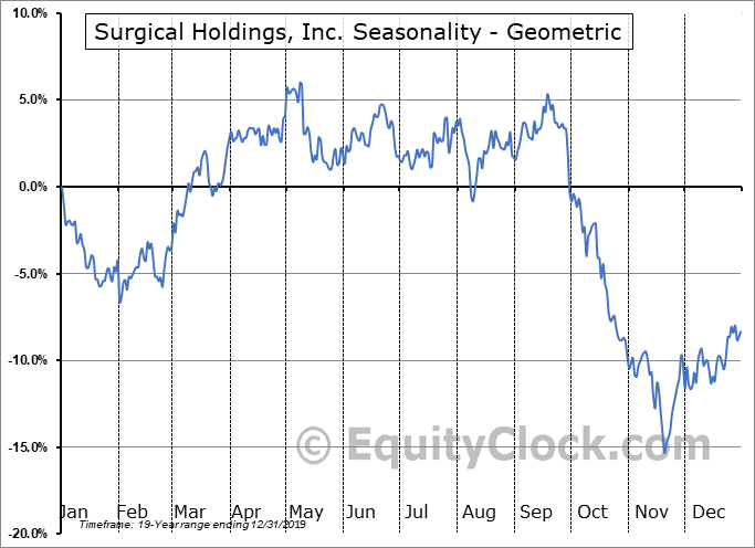 Surgical Holdings, Inc. (NASD:RTIX) Seasonality