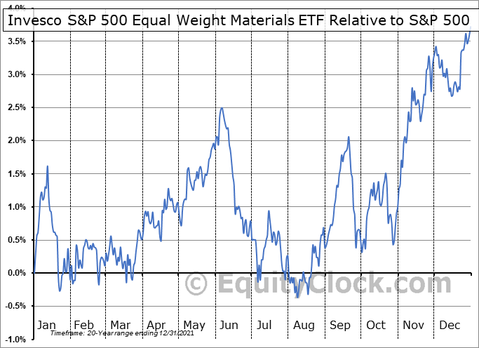 RTM Relative to the S&P 500