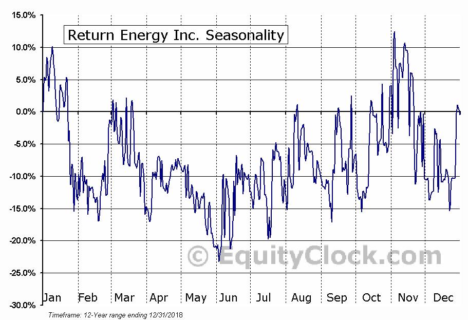 Return Energy Inc. (TSXV:RTN.V) Seasonality