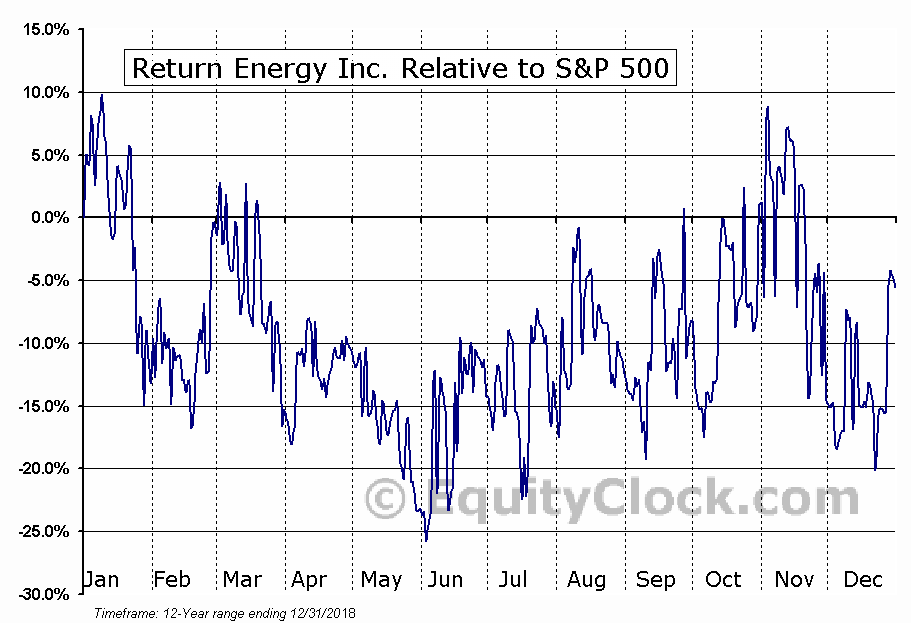 RTN.V Relative to the S&P 500