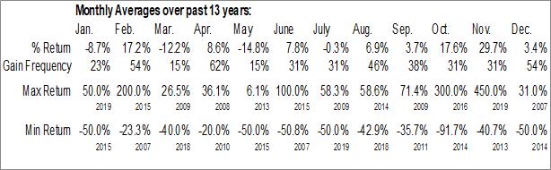 Monthly Seasonal Return Energy Inc. (TSXV:RTN.V)