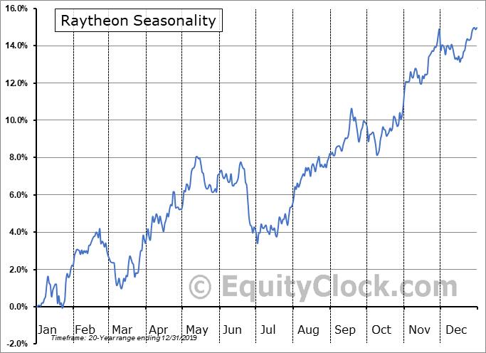 Raytheon Company Seasonal Chart