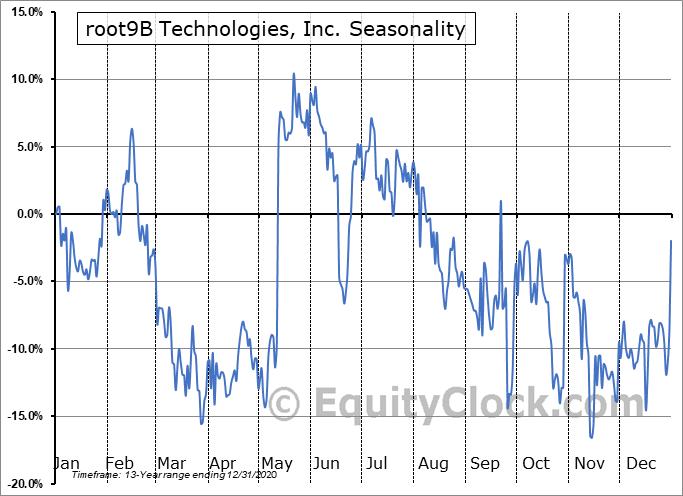 root9B Technologies, Inc. (OTCMKT:RTNB) Seasonality