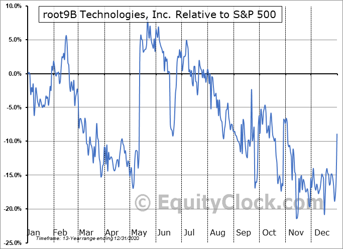 RTNB Relative to the S&P 500