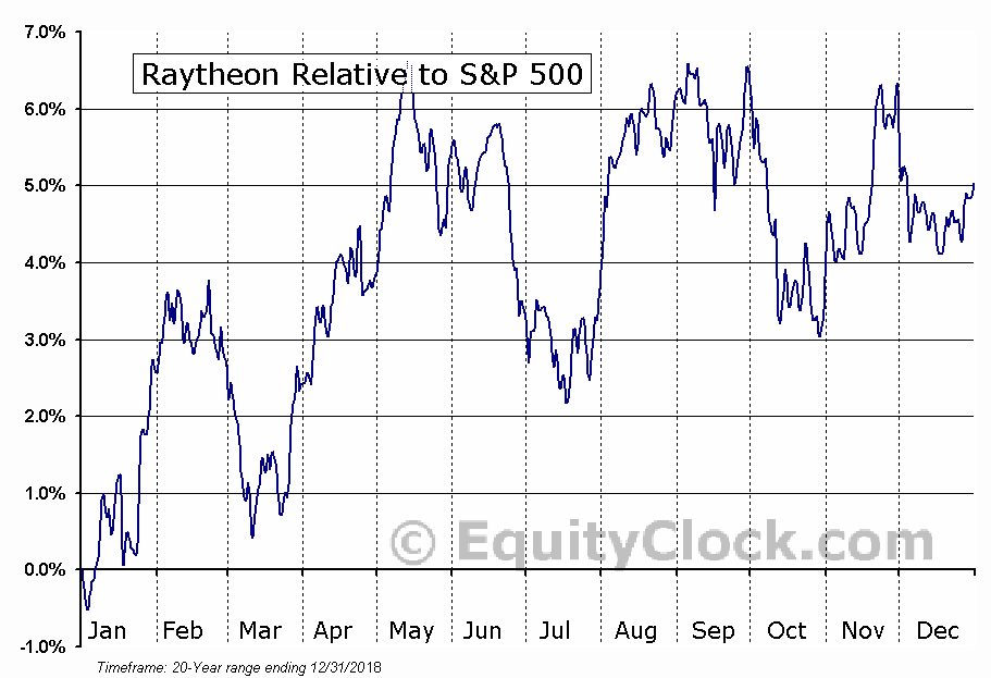 RTN Relative to the S&P 500