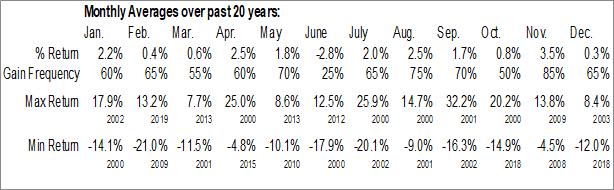 Monthly Seasonal Raytheon Company  (NYSE:RTN)