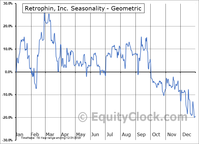 Retrophin, Inc. (NASD:RTRX) Seasonality