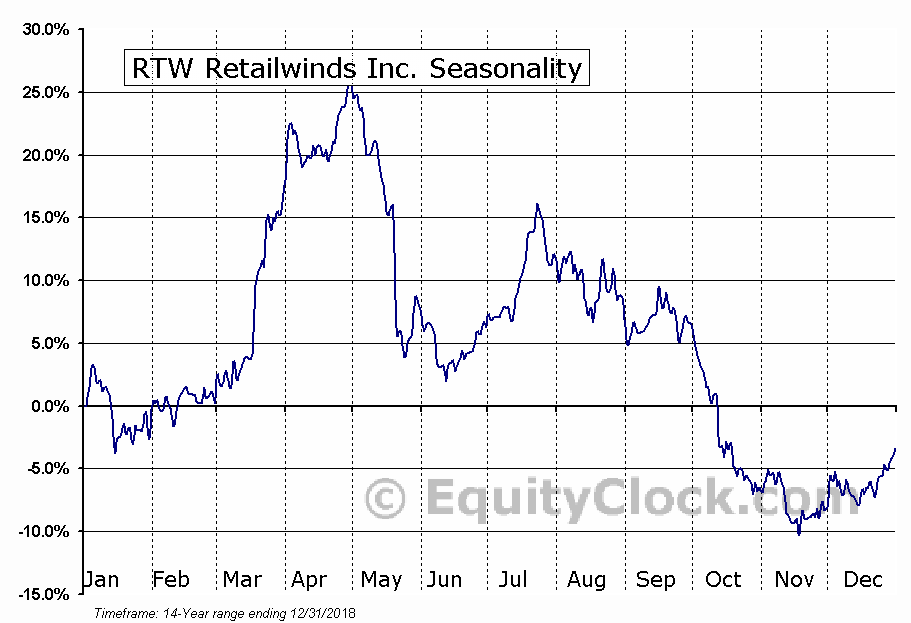 RTW Retailwinds, Inc. (RTW) Seasonal Chart