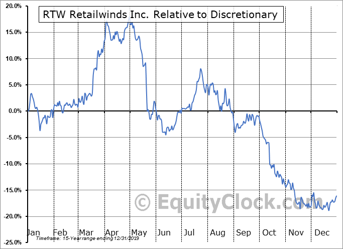 RTW Relative to the Sector