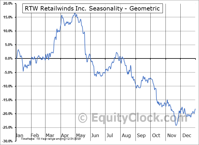 RTW Retailwinds Inc. (NYSE:RTW) Seasonality