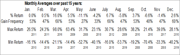 Monthly Seasonal RTW Retailwinds Inc. (NYSE:RTW)
