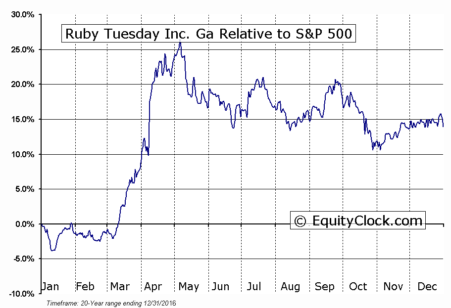 RT Relative to the S&P 500