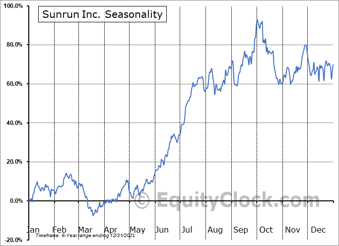 Sunrun Inc. Seasonal Chart