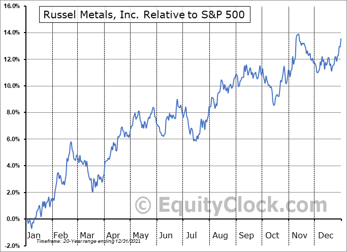 RUS.TO Relative to the S&P 500