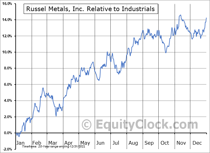 RUS.TO Relative to the Sector