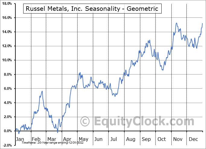 Russel Metals, Inc. (TSE:RUS.TO) Seasonality