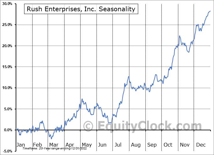 Rush Enterprises, Inc. (NASD:RUSHB) Seasonality