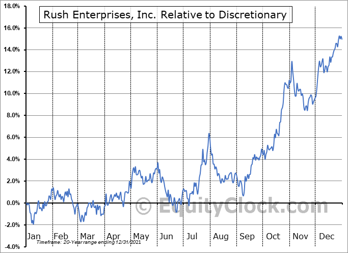RUSHB Relative to the Sector