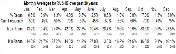 Monthly Seasonal Rush Enterprises, Inc. (NASD:RUSHB)