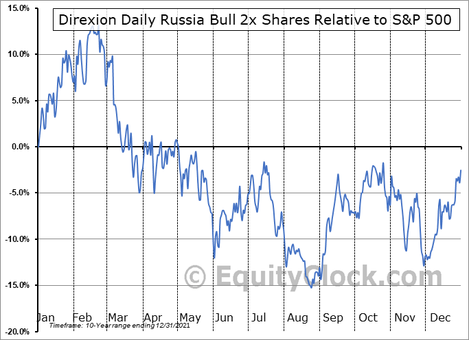 RUSL Relative to the S&P 500